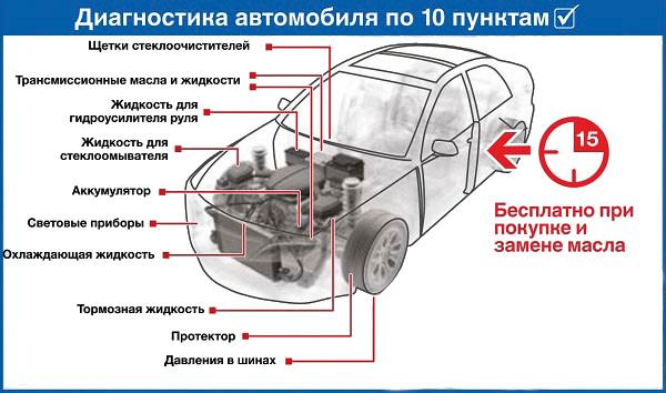 Диагностика автомобиля по 10 пунктам